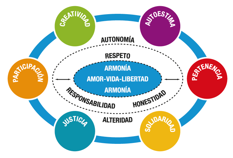 Valores institucionales: Creatividad, Autoestima, Paticipación, Pertenencia, Justicia, Solidaridad, Autonomía, Alteridad, Respeto, Responsabilidad, Honestidad, Armonía, Amor, Vida y Libertad