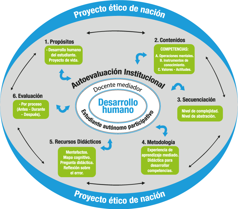 Diagrama Modelo Pedagógico